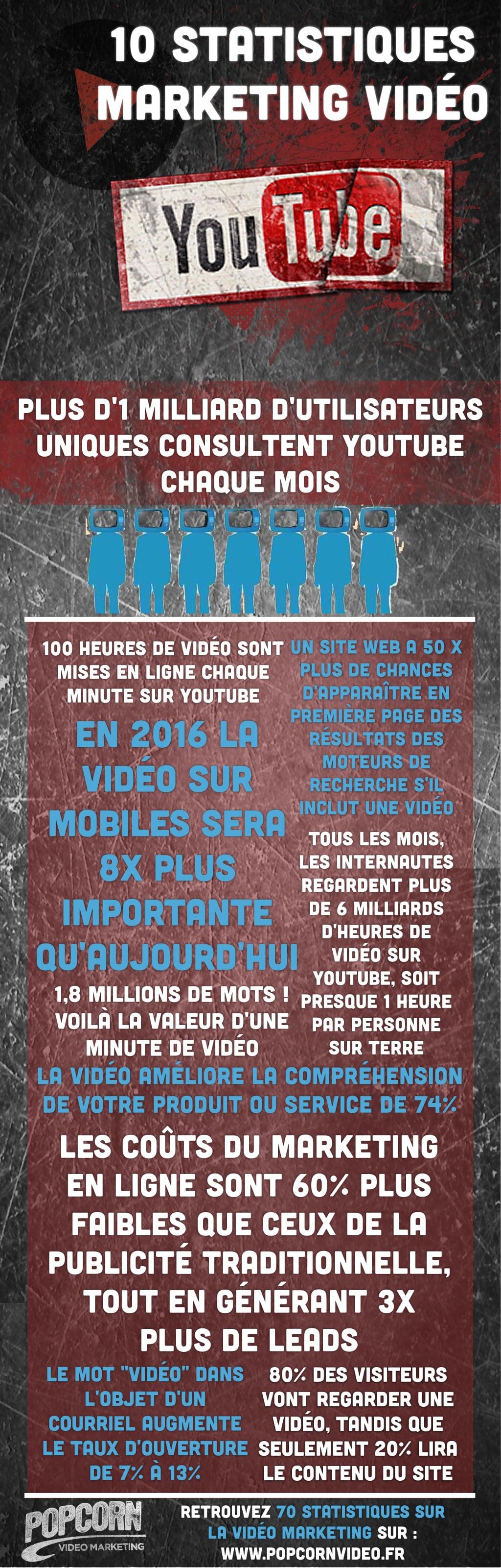 infographie : 10 statistiques en marketing vidéo