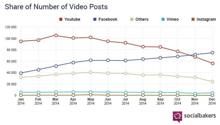 facebook contre youtube