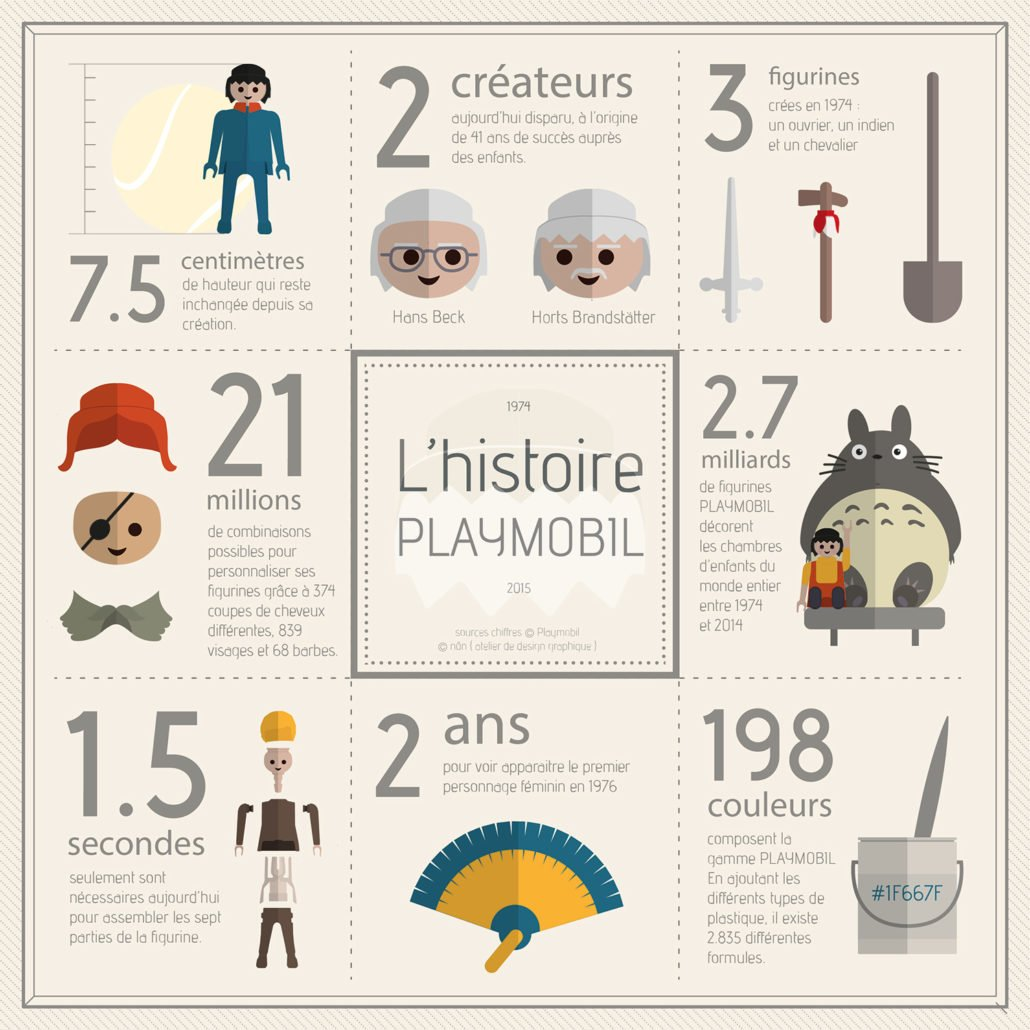 infographie playmobil