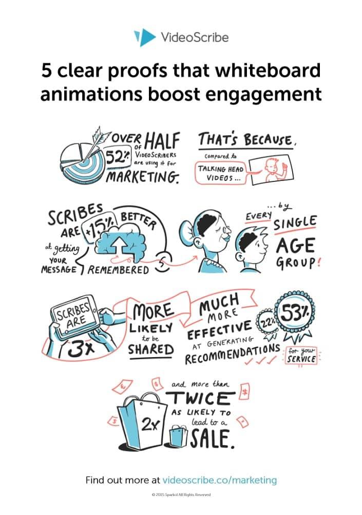 infographie videoscribe sur la vidéo scribing